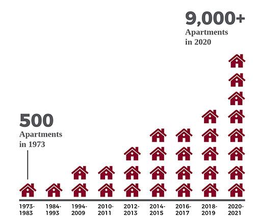 Berger Rental Communities Portfolio Growth
